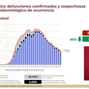 Hay indicios de repunte de contagios por COVID-19 en México: LG