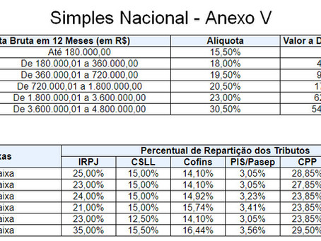 Simples Nacional - Anexo 5
