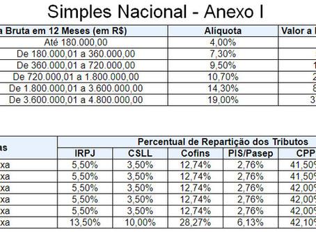 Simples Nacional - Anexo 1