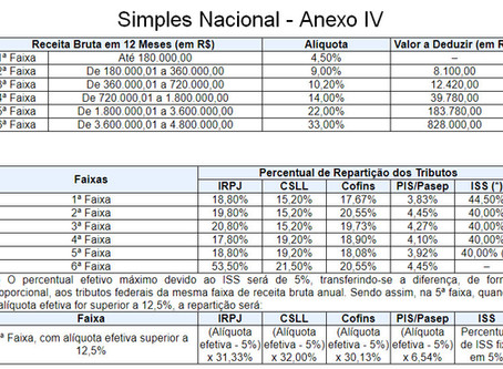 Simples Nacional - Anexo 4