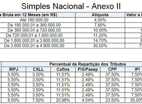 Simples Nacional - Anexo 2