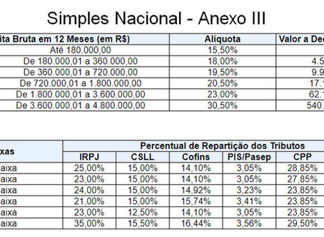 Simples Nacional - Anexo 3