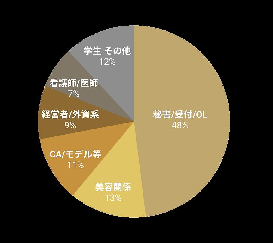 グラフ男性用職業.png