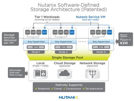 La infraestructura de nube híbrida Nutanix ahora disponible en Amazon Web Services