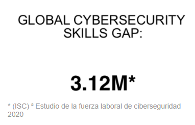 La Agenda Avance de Capacitación (TAA) de Fortinet mejora la conciencia cibernética a nivel mundial