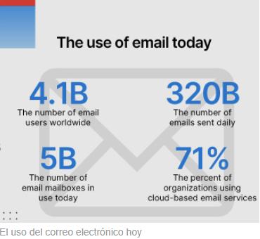 Conmemoración de los 50 años del correo electrónico y cómo mantener seguro su correo electrónico