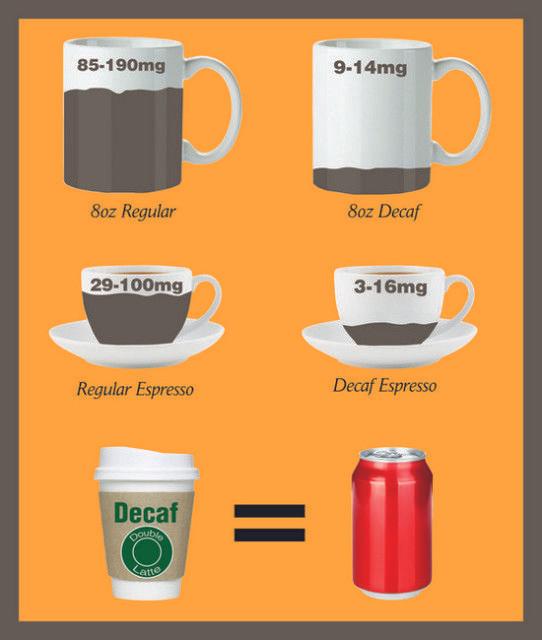 Decaf Coffee Good Or Bad