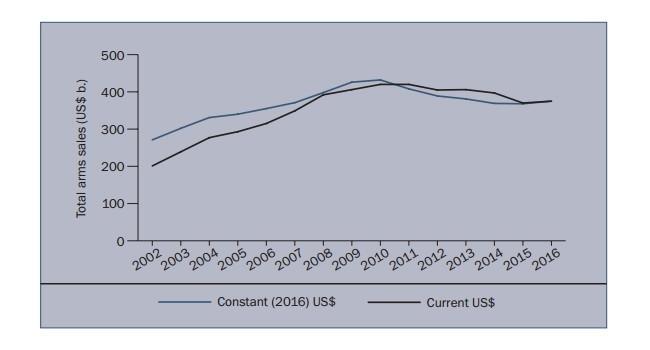 График полного объема продаж вооружения компаний топа 100 SIPRI с 2002 по 2016 год