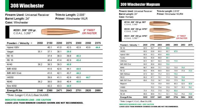 таблицы Sierra Bullets по снаряжению пуль H-BC MatchKing 308 Win и 300 WM