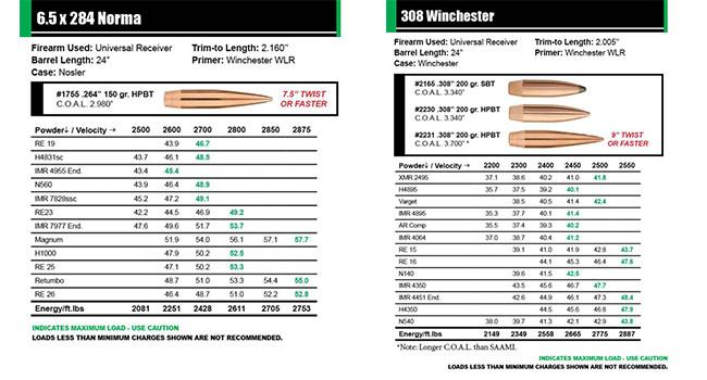 таблицы Sierra Bullets по снаряжению пуль H-BC MatchKing 6.5x284 Norma и 308 Win