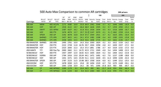сводная таблица патронов .500 Auto Max