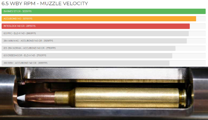данные скорости нового охотничьего патрона