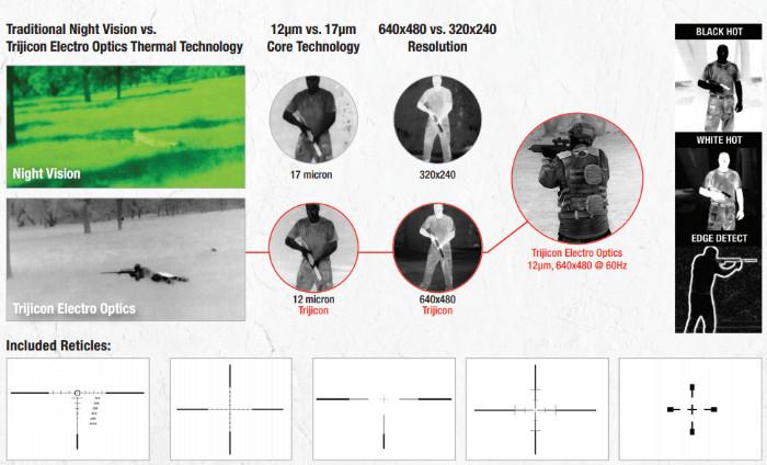 перекрестия и режимы Trijicon REAP-IR