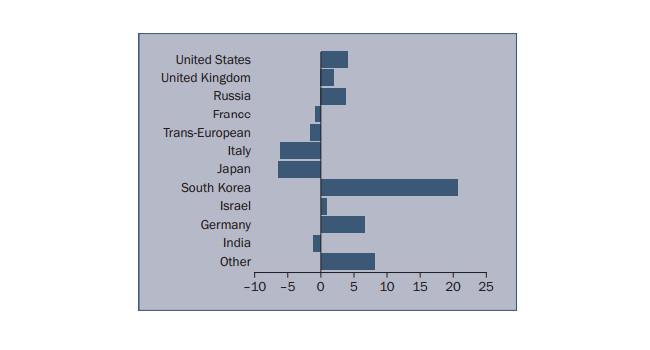 Процентное изменение продаж вооружения компаний Топ 100 по странам