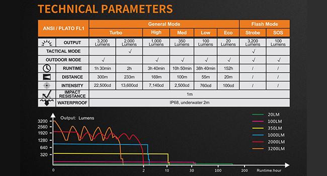 технические данные Fenix TK35 UE