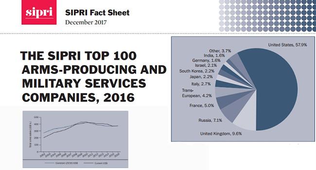 Отчет SIPRI о мировом оружейном рынке
