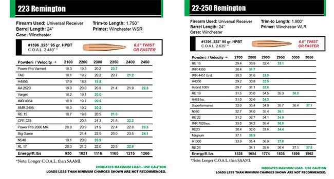 таблицы Sierra Bullets по снаряжению пуль H-BC MatchKing 223 Rem и 22-250 Rem