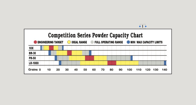 график рабочей навески модельного ряда дозаторов  Redding Competition PR