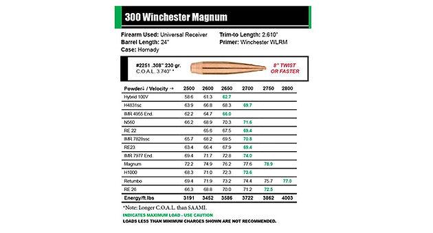 Официальные данные по снаряжению пуль Sierra Ultra-High BC
