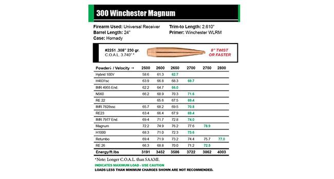 таблица Sierra Bullets по снаряжению пуль H-BC MatchKing 300 WM
