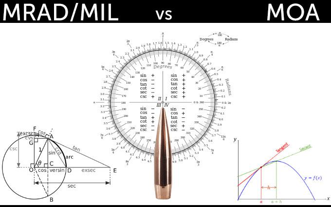 Миллирадианы или угловые минуты для стрельбы