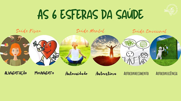 as_6_esferas_da_saúde.jpg