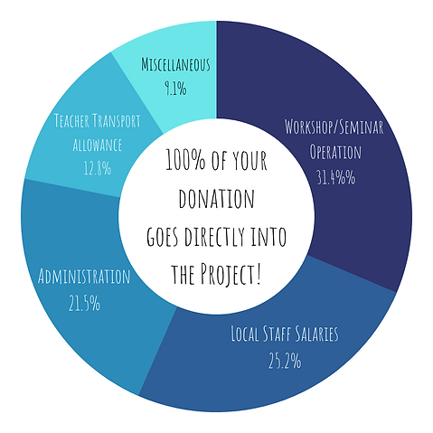 new donation wheel 2022.png