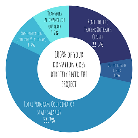 slide 2 - where does your donation go.pn