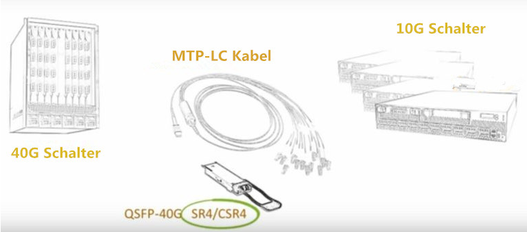 4x10G MTP-LC Kabel