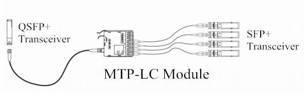 SFP-QSFP Interconnect-Lösungen