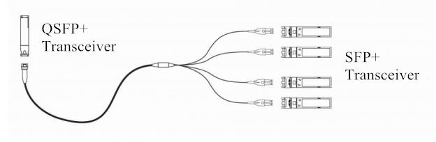 10G SFP and 40G QSFP Direkt Konnektivität-Lösungen