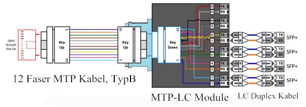 Polaritätszeichnung für 10G SFP and 40G QSFP Interconnect-Lösungen