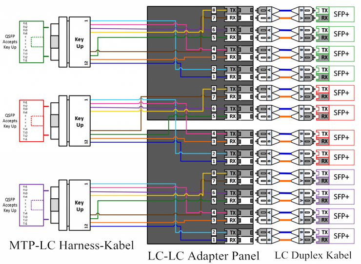 Interconnect-Lösungen 10G SFP and 40G QSFP