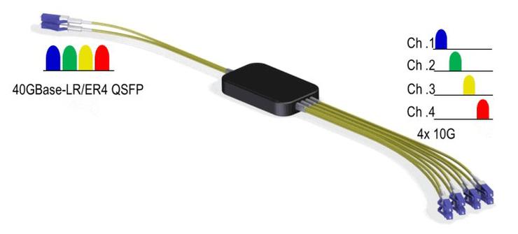 Kabel mit 40G CWDM Mux