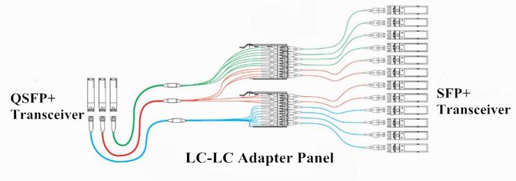 10G-40G Interconnect-Lösungen