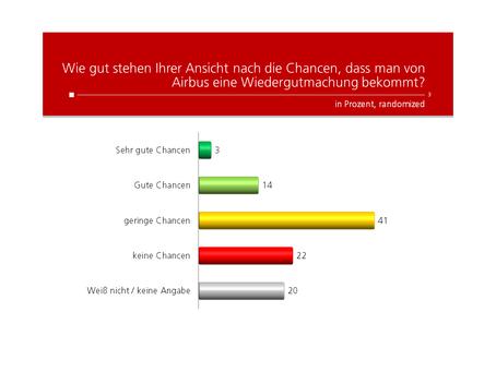 HEUTE-Umfrage: Wiedergutmachung Airbus