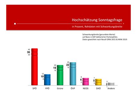 HEUTE-Umfrage: Wien Wahl 2020