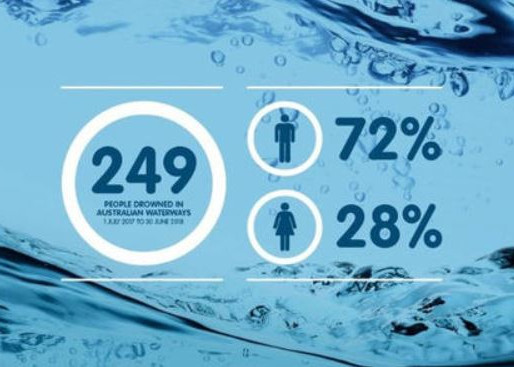 Drowning Deaths Decrease, Royal Life Saving & Surf Life Saving Urge Against Water Safety Complacency