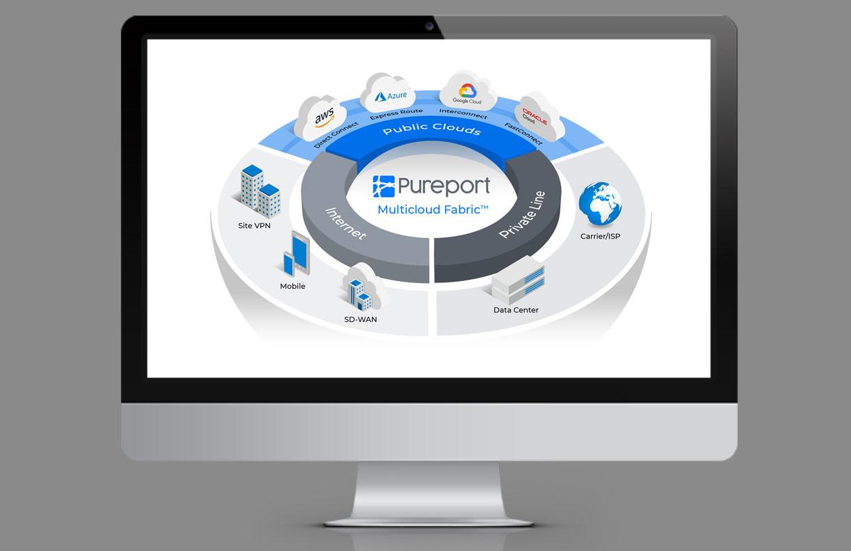 Pureport