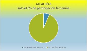 Participación de la mujer en la política