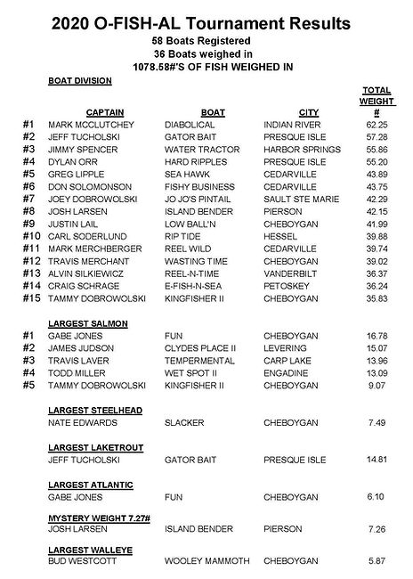 2020  O-FISH-AL Results .jpg