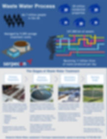 Serpecon waste water Infographic