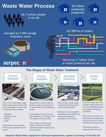 Serpecon waste water Infographic