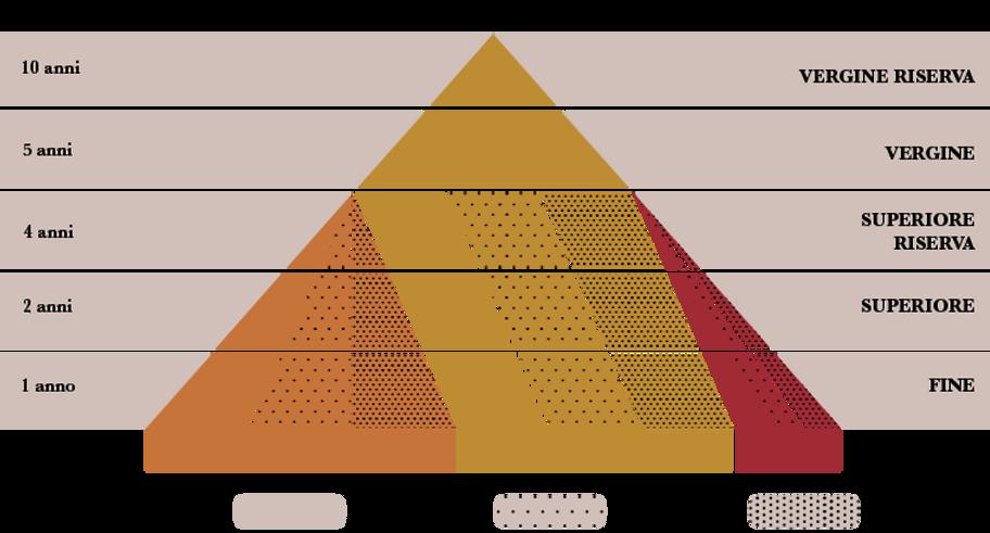 piramide del marsala