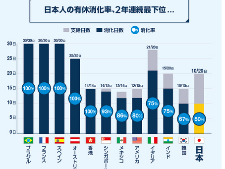 日本の年休消化率は世界最下位!来年4月からの年休付与義務化にどう対応するか?