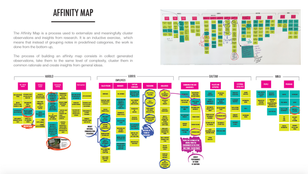 The Affinity Map is a process used to externalize and meaningfully cluster observations and insights from research.  It is an inductive exercise, which means that instead of grouping notes in predefined categories, the work is done from the bottom up. The process of building an affinity map consists in collect generated observations, take them to the same level of complexity, cluster them in common rationale and create insights from general ideas.