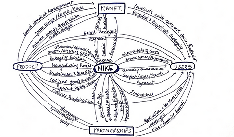nike ecosys.png