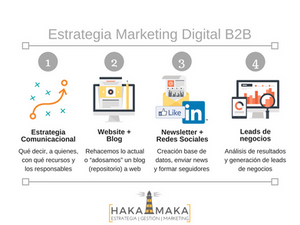 Estrategia marketing digital b2b