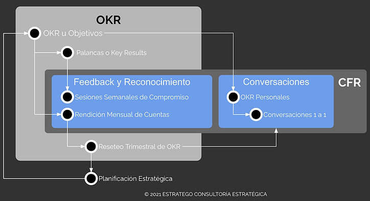 Modelo integrado OKR & CFR.png