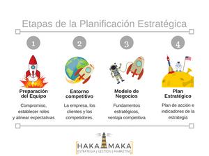 Etapas planificación estratégica